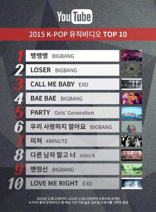 youtube-2015-chart-1-540x731